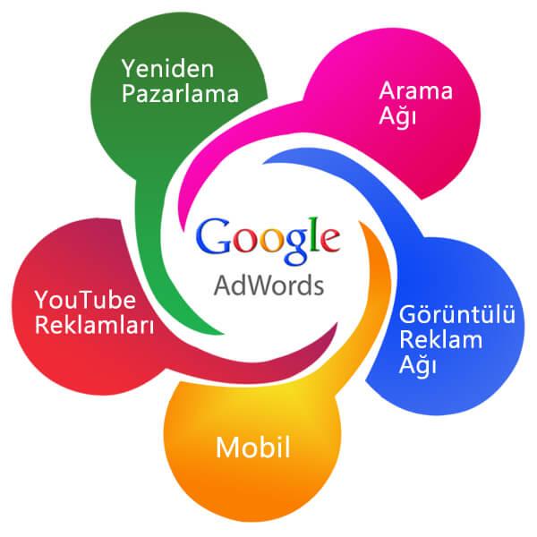 Google Reklamlarında Yüksek Tıklama, Düşük Maliyet